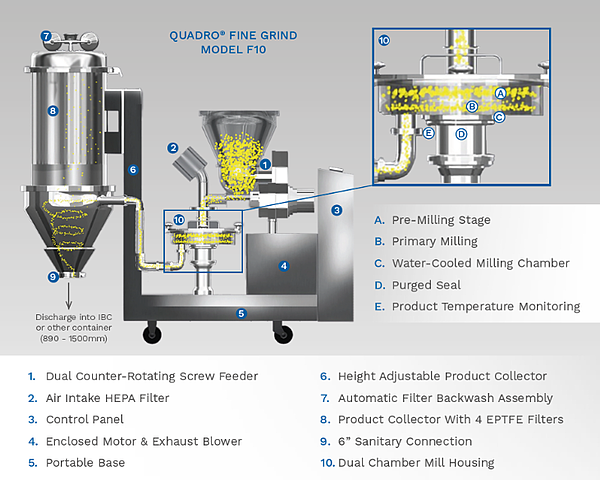 F10 fine grind product overview