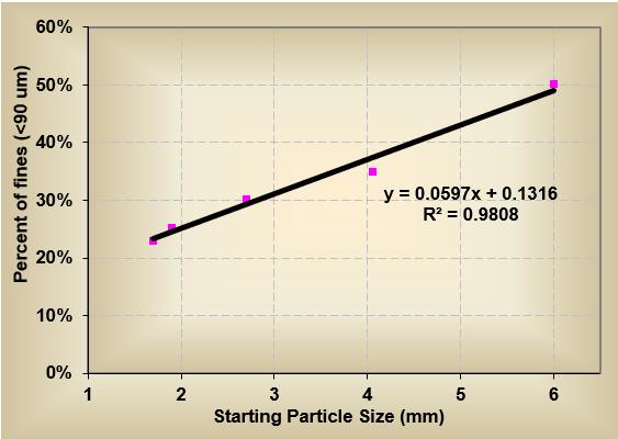 wet granule flow chart